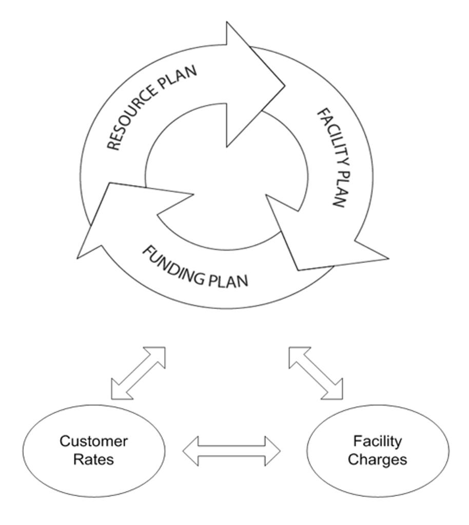 Planning Circle Graphic
